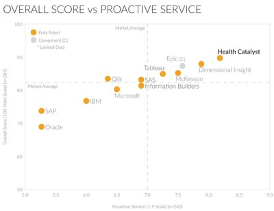 Overall Score vs Proactive Service