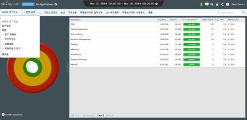 Correlsense SharePath, application performance management now also in Korean. (PRNewsFoto/Correlsense)