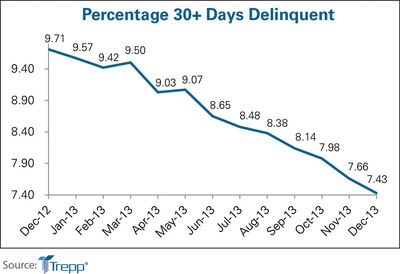 Percentage 30 Days Delinquent for December 2012 - December 2013. (PRNewsFoto/Trepp, LLC) (PRNewsFoto/TREPP, LLC)