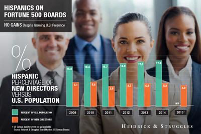 Edición 2016 del Estudio Board Monitor de Heidrick & Struggles