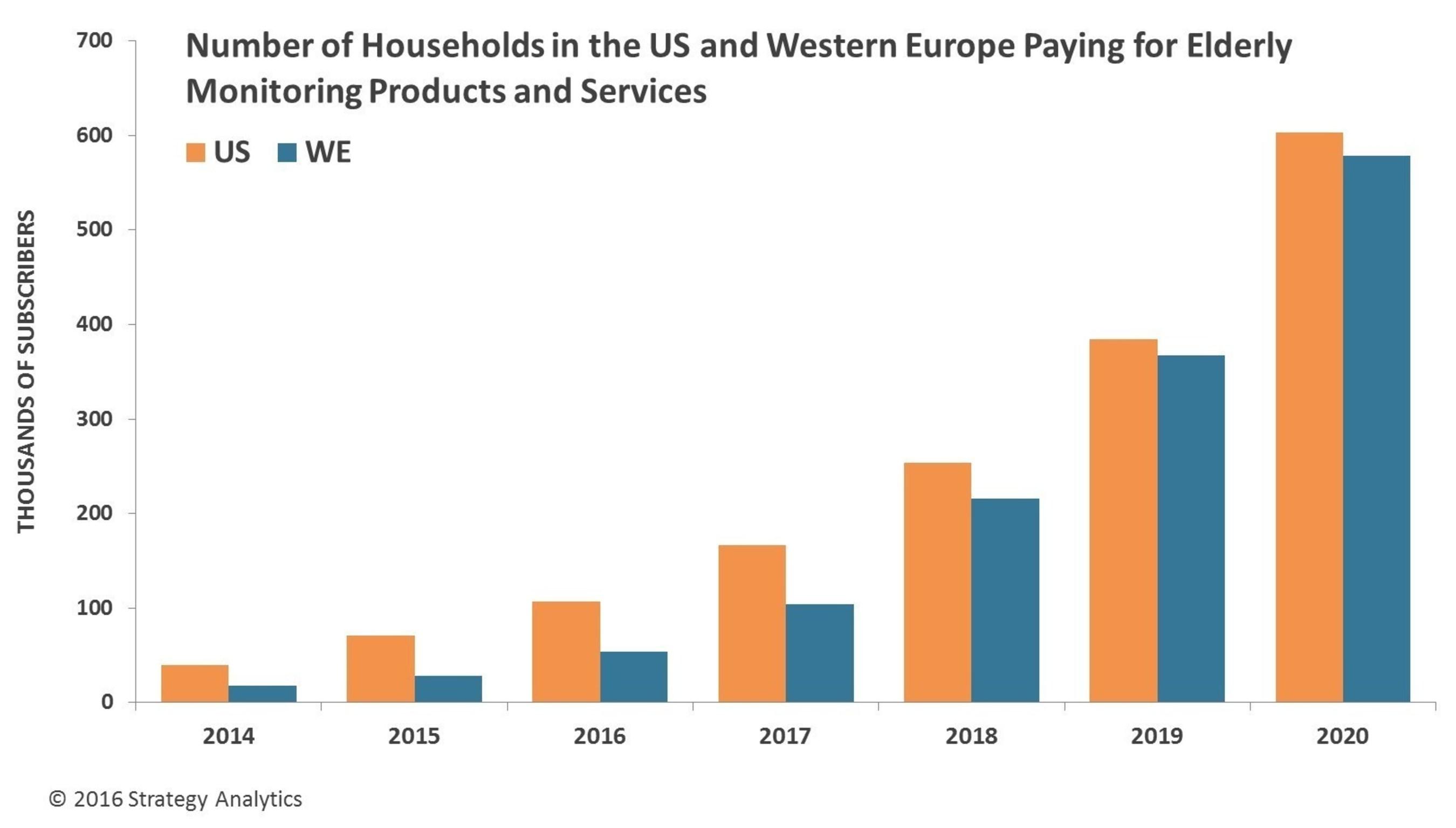 Source: Strategy Analytics