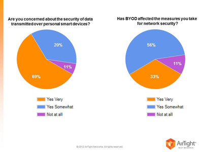AirTight's Survey of IT professionals shows concern over data and network security in the face of the pressure of the Bring-your-own-device (BYOD) revolution. Most respondents see both a challenge and an opportunity in the trend. They are struggling, however, with both management and security issues.  (PRNewsFoto/AirTight Networks)
