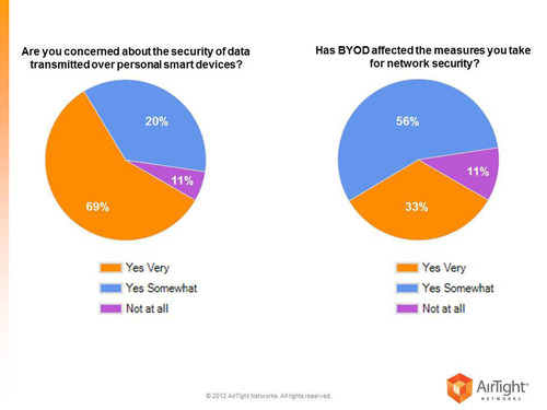 AirTight Survey of IT Professionals Reveals Security Concerns around BYOD Trend; Key Findings