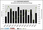 Driven by a surge in furniture and auto parts shipments to the U.S., containerized imports in March rose 7.3 percent over 2011. This increase to 1,373,301 20-foot equivalent units came on the heels of a 5.9 percent decline in February. On a month-to-month basis, overall imports climbed 15.2 percent in March, following a contraction of 19 percent in February. For the first quarter, overall imports advanced 2 percent year-over-year to 4,032,857 TEUs, which compared favorably to the 1.5 percent forecast in the March 2012 issue of JOC Container Shipping Outlook.  (PRNewsFoto/The Journal of Commerce & PIERS)