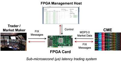 Fpga trading systems