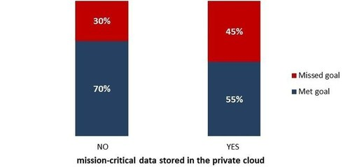 Companies that have moved mission-critical data to the private cloud are experiencing a harder time meeting ...
