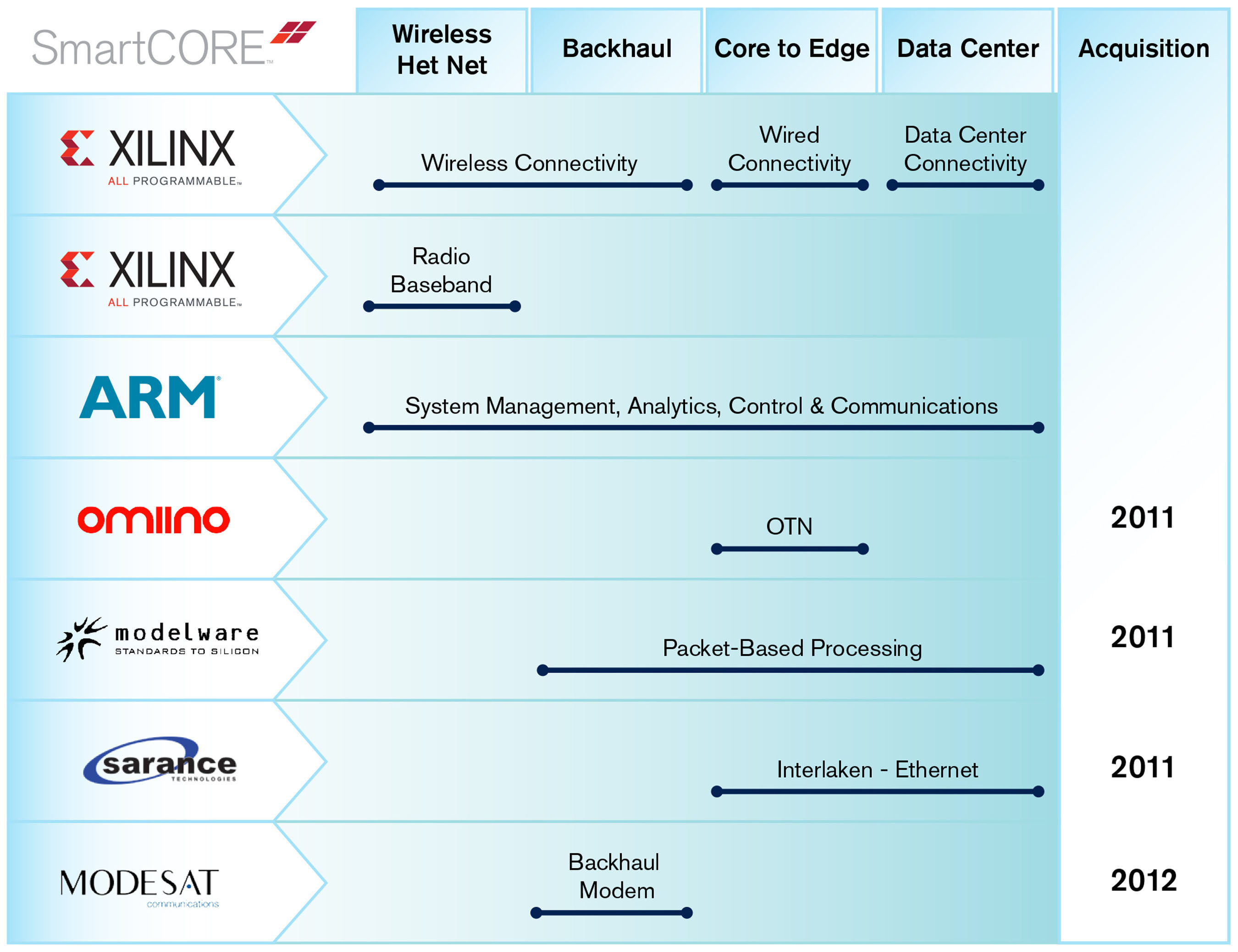 Xilinx smarter solutions address the growing gaps in ASIC and ASSP offerings for next-generation smarter ...