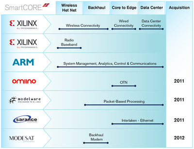 Xilinx smarter solutions address the growing gaps in ASIC and ASSP offerings for next-generation smarter networks and data centers. Xilinx has been acquiring and developing a SmartCORE(TM) IP portfolio and a critical mass of application specialists and services that leverage Xilinx's All Programmable FPGAs, 3D ICs, and Zynq(TM)-7000 SoCs -- incorporating a dual-core ARM(R) Cortex(TM)-A9 MPCore(TM) processor. These solutions enable customers to rapidly create, differentiate, and evolve intelligent, fabric-centric data centers, software defined networks, 'many-band' self-organizing networks for LTE and LTE Advanced wireless HetNets, 400G and Nx100G OTN with high availability, low latency, low jitter, and high Quality of Service.  (PRNewsFoto/Xilinx, Inc.)