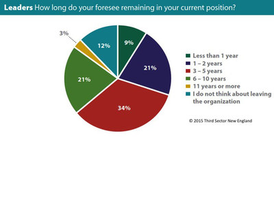 Leadership New England chart of leaders responses to questions about when they plan to leave their current position.