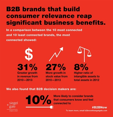 Siegel Gale Releases Global B2BNow Study, Demonstrates Importance of Consumer Connection in B2B Branding (PRNewsFoto/Siegel+Gale) (PRNewsFoto/Siegel+Gale)