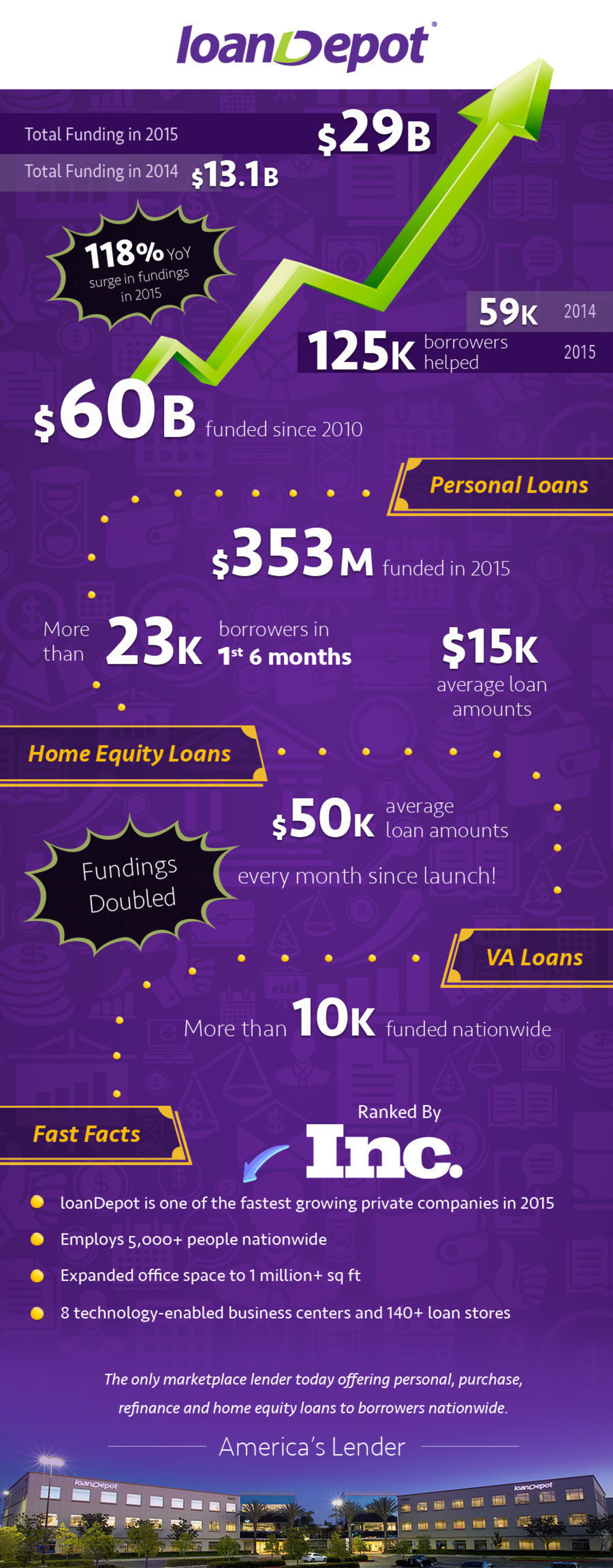 loanDepot Year in Review