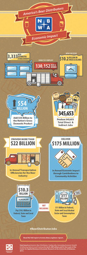 The Economic Impact of America's Beer Distributors. (PRNewsFoto/National Beer Wholesalers Association) (PRNewsFoto/NATIONAL BEER WHOLESALERS...)