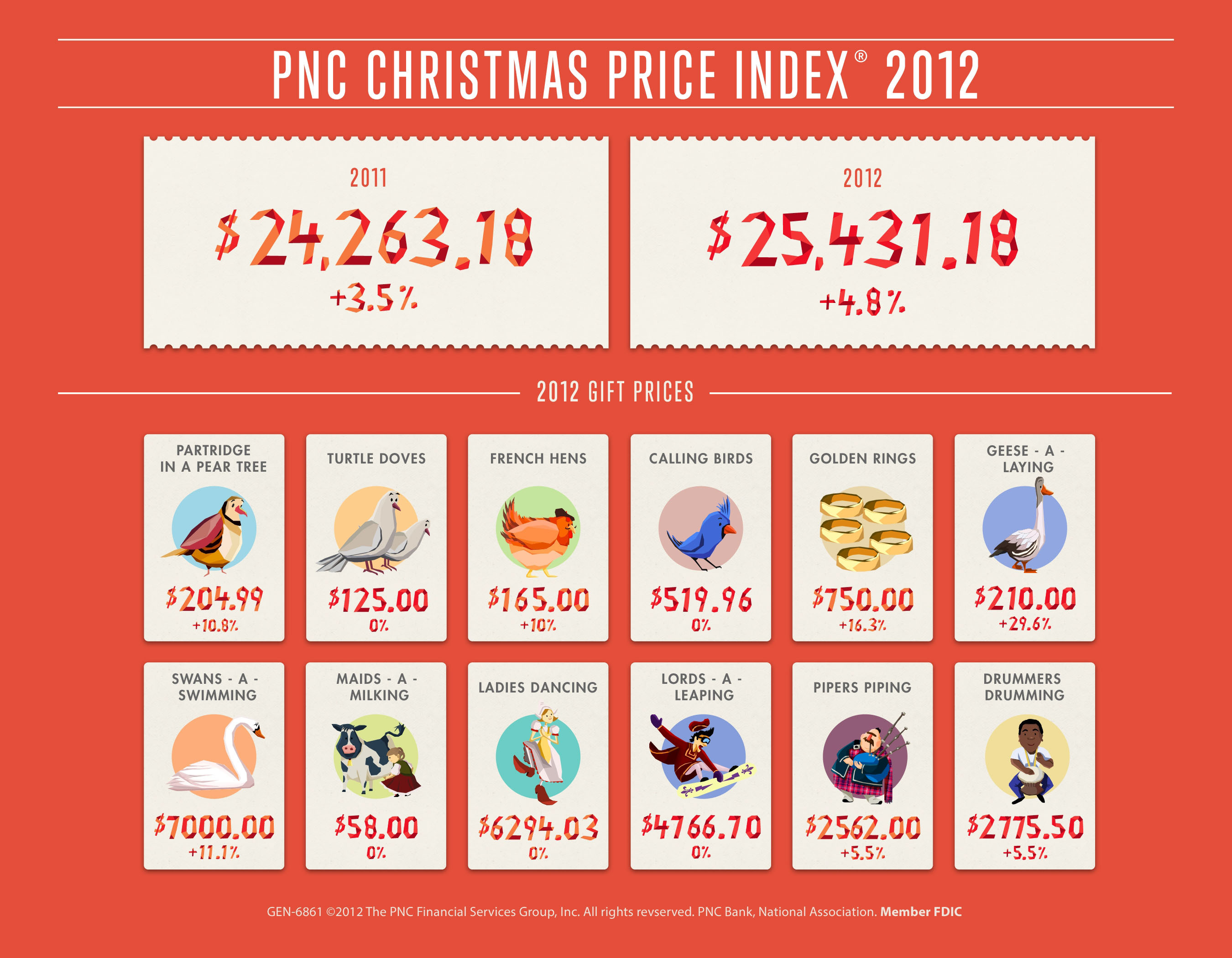 Cost of Christmas up 4.8 percent according to PNC Wealth Management.  (PRNewsFoto/PNC Wealth Management)
