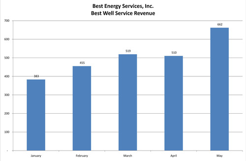 Best Energy Services Provides Mid-Year Update for Shareholders and Investors, Comments on Outlook