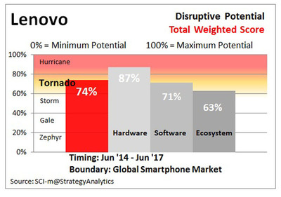 LENOVO Disruptive Potential, Timing: Jun '14-Jun '17, Boundary: Global Smartphone Market, Source: SCI-m @Strategy Analytics (PRNewsFoto/Strategy Analytics)
