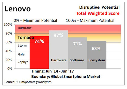 LENOVO Disruptive Potential, Timing: Jun '14-Jun '17, Boundary: Global Smartphone Market, Source: SCI-m  ...
