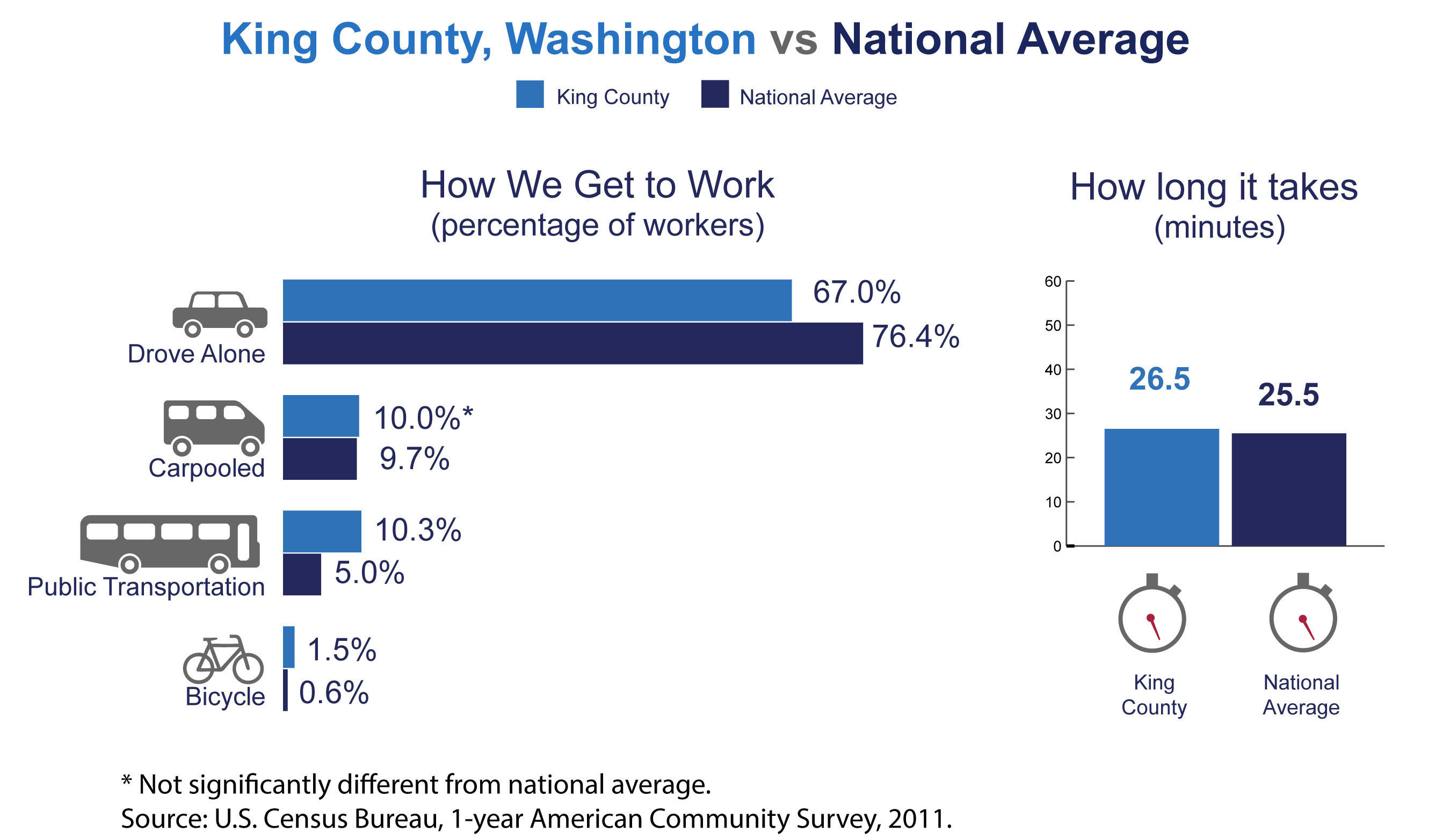 King County, Wash., has among the highest number of commuters coming from another county in the nation, the U.S. Census Bureau reported today in new estimates released from the American Community Survey. The Census Bureau also released estimates showing the county's average one-way commute time and how residents travel to work.  (PRNewsFoto/U.S. Census Bureau)