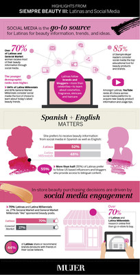 "Key findings from Siempre Mujer magazine's ""Siempre Beauty III"" study."