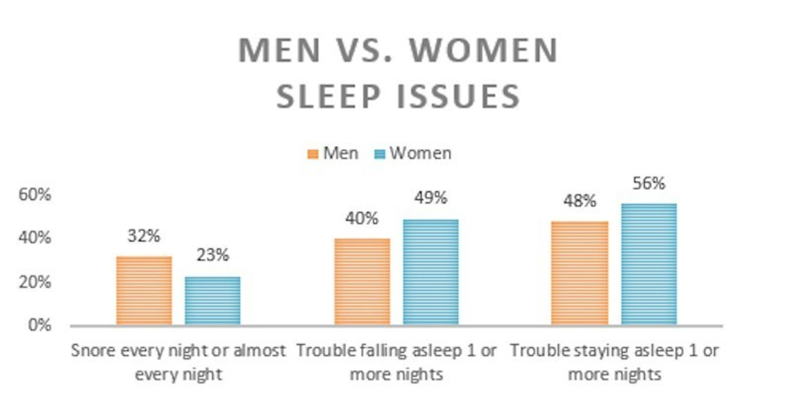 Women are more likely to report insomnia symptoms; men are more likely to say they snore, supporting previous data that have shown women are more commonly diagnosed with insomnia and men with sleep apnea. Surprisingly, 24 percent of women say they have woken up feeling well-rested zero of the past seven days, compared to 16 percent of men, despite reporting similar sleep times.