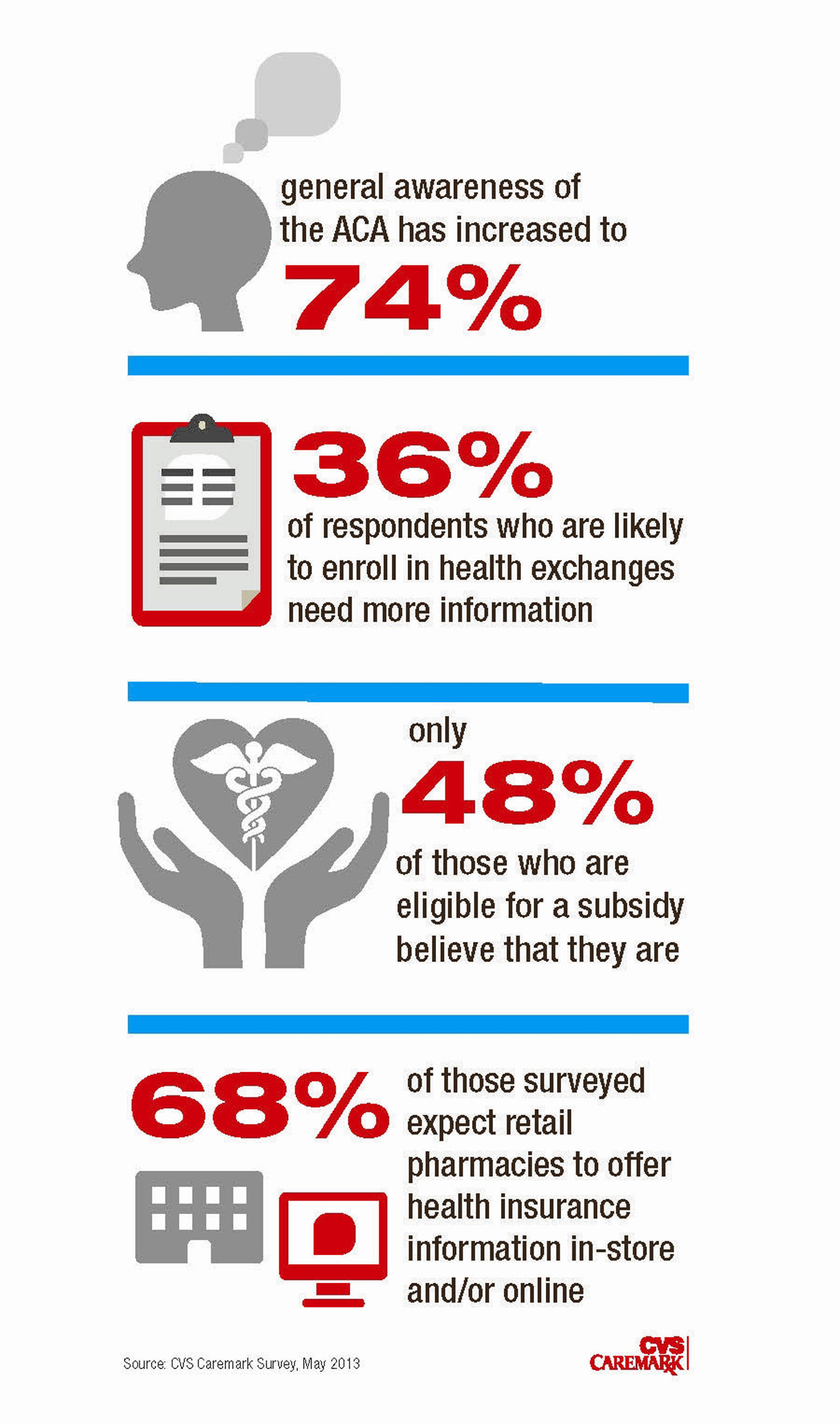 cvs caremark survey spotlights affordable care act knowledge gap
