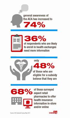 CVS Caremark Survey Spotlights Affordable Care Act Knowledge Gap.  (PRNewsFoto/CVS Caremark Pharmacy Services)