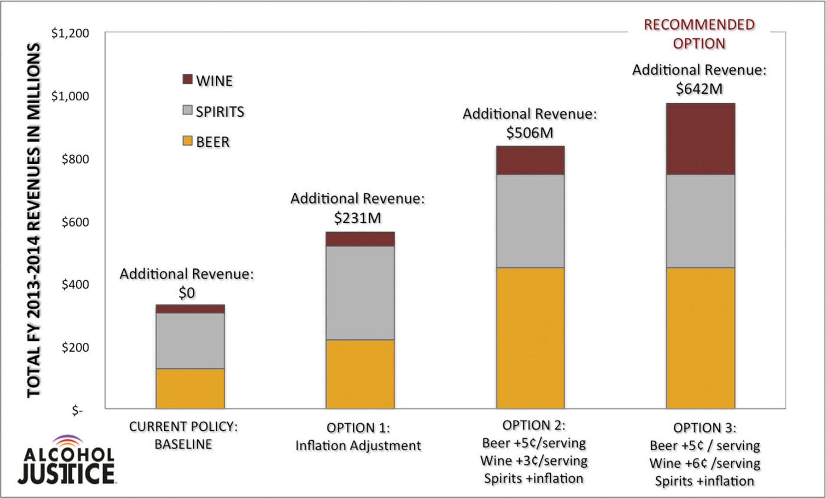 Propuesta de recaudación de $642 millones para el presupuesto de California