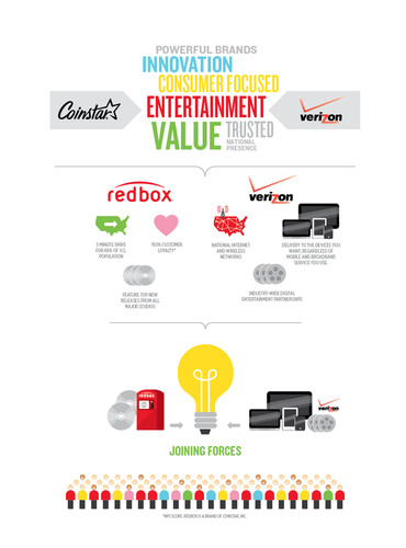 Verizon and Coinstar's Redbox Form Joint Venture to Create New Consumer Choice for Video Entertainment.  (PRNewsFoto/Verizon)