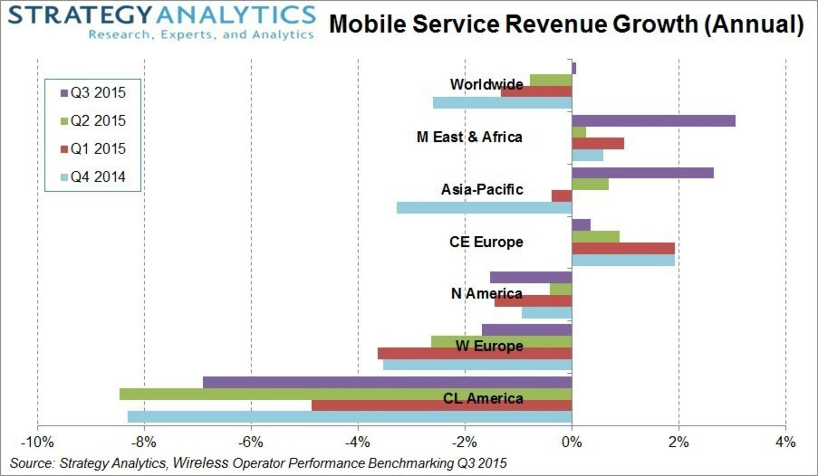 Strategy Analytics: Global Mobile Service Revenue Returns to Slight Growth in Q3