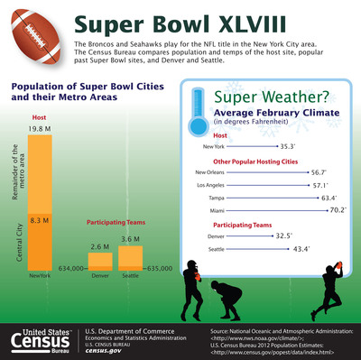 Super Bowl XLVIII on Feb. 2 will be the first time the New York City metropolitan area has hosted the event, as well as being the first Super Bowl played outdoors in the northern U.S. To commemorate this occasion, the Census Bureau has compiled a collection of facts examining the demographics of the host city, other frequent Super Bowl cities, as well as the cities represented by the Broncos and Seahawks. (PRNewsFoto/U.S. Census Bureau) (PRNewsFoto/U.S. CENSUS BUREAU)