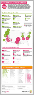 Best & Worst Cities for Your Skin Released by DailyGlow.com - West Coast Locales Bookend the List While East Coast Scores Three Top Ten Spots.  (PRNewsFoto/Everyday Health, Inc.)