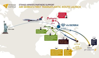 Etihad Airways Partners Support Air Serbia's First Transatlantic Route Launch