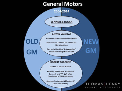 Graphic shows relationship between members of GM's internal investigation team. (PRNewsFoto/Thomas J. Henry Injury Attorneys)