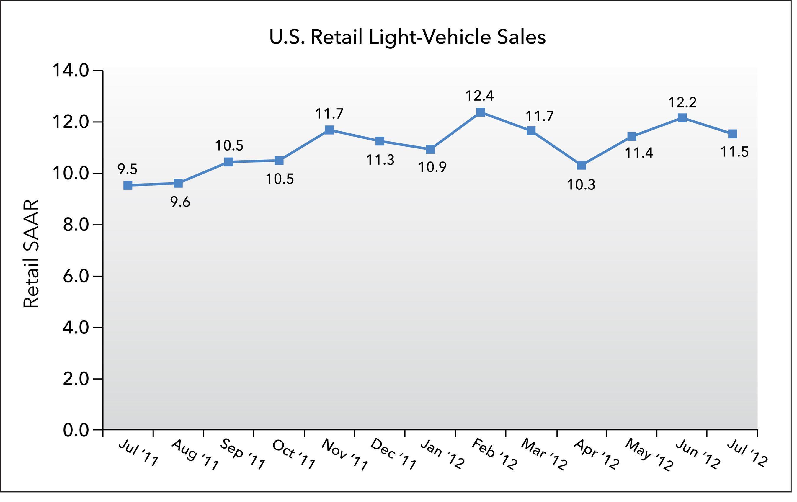 U.S. Retail SAAR July 2011 to July 2012 (in millions of units).  (PRNewsFoto/J.D. Power and Associates)