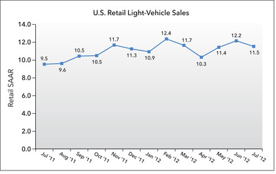 U.S. Retail SAAR July 2011 to July 2012 (in millions of units).  (PRNewsFoto/J.D. Power and Associates)