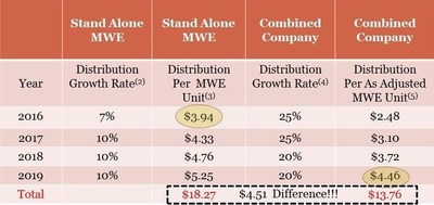 Estimated distribution to MWE LP's