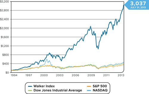 The Walker Index, a stock index based on the portfolio of Walker's publicly-traded clients, has reached the  ...