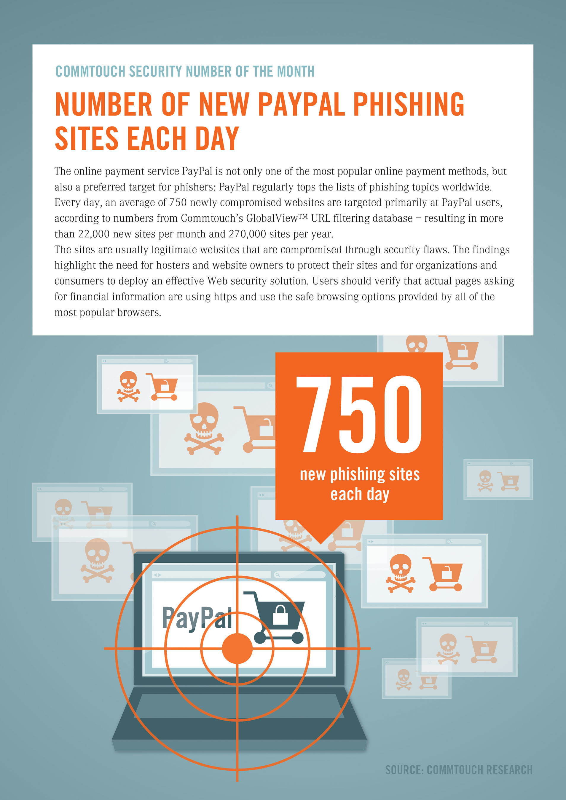 Commtouch Security Number of the Month August 2013: 750 New PayPal Phishing Sites Each Day