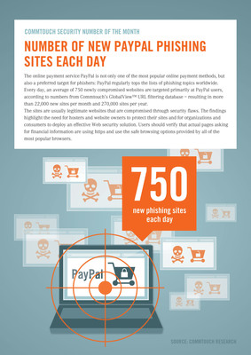 Commtouch Security Number of the Month August 2013: 750 New PayPal Phishing Sites Each Day.  (PRNewsFoto/Commtouch)