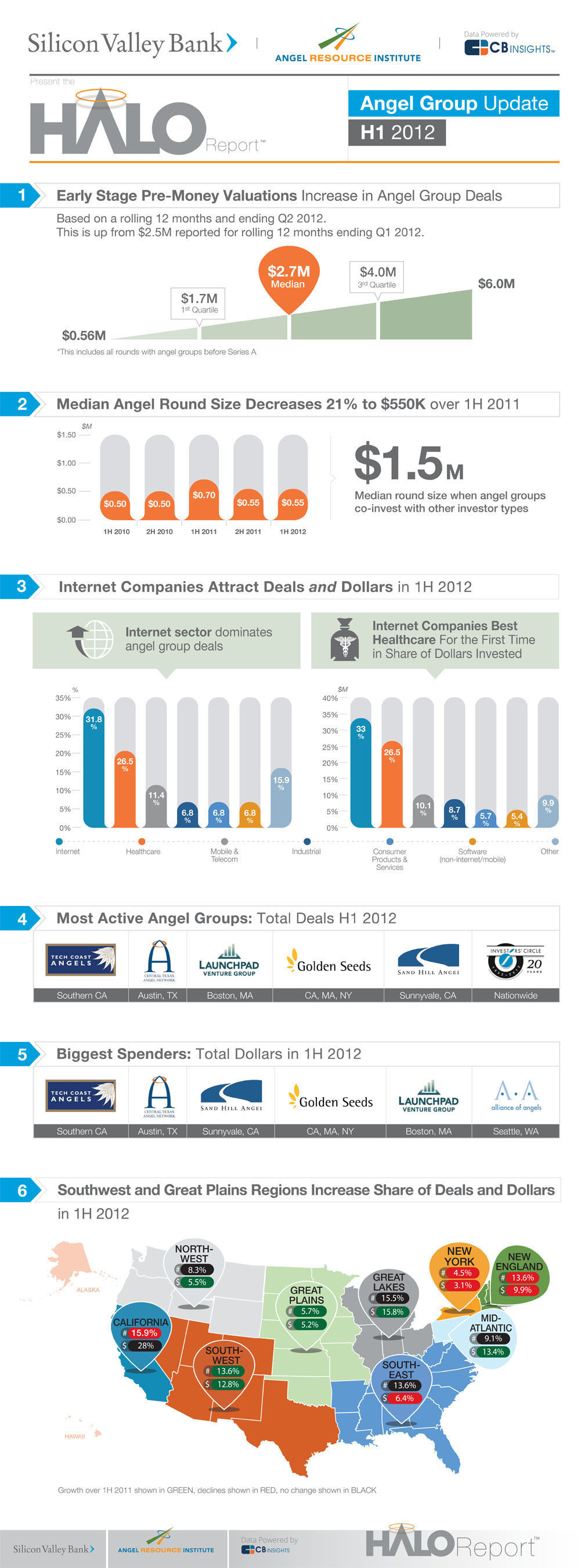 The Halo Report Reveals Angel Group Investment Trends for the First Half of 2012. Produced by the Angel ...