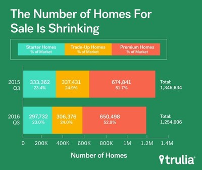 Trulia's Inventory and Price Watch: The Number Of Homes For Sale Continues To Drop