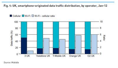 Figure 1 UK, smartphone-originated data traffic distribution, by operator Jan 2012.  (PRNewsFoto/Mobidia Technology, Inc.)