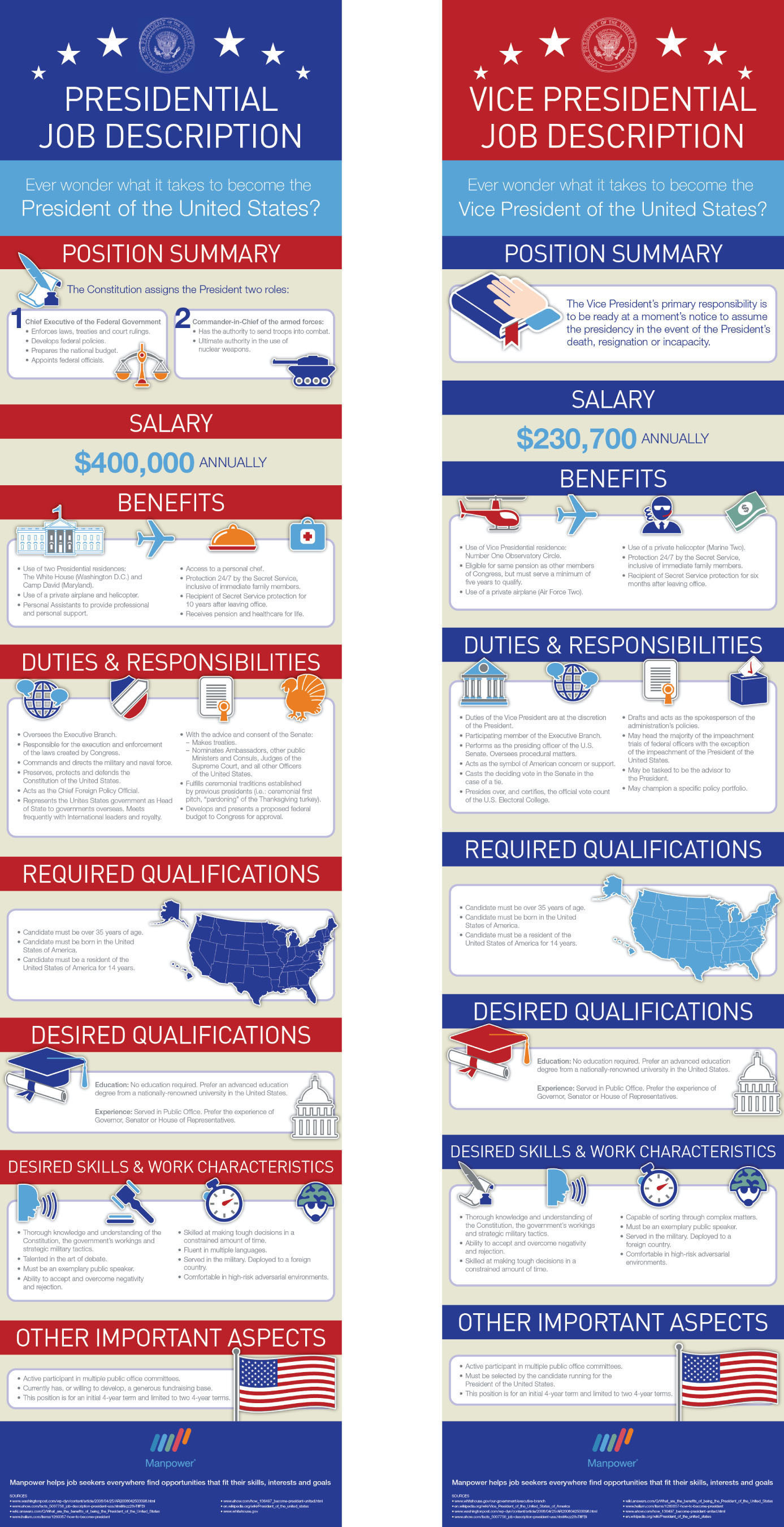 As Election Day draws near, ManpowerGroup unveils infographics of the job descriptions for the U.S. president ...