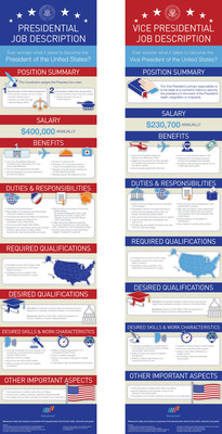 As Election Day draws near, ManpowerGroup unveils infographics of the job descriptions for the U.S. president and U.S. vice president, detailing the salary, benefits, responsibilities and skills desired for the world's two most renowned temporary positions.  (PRNewsFoto/ManpowerGroup)