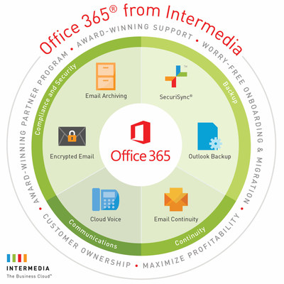 Intermedia enhances Office 365 with new solution offerings, including integrated backup, continuity, cloud voice, compliance and security services.