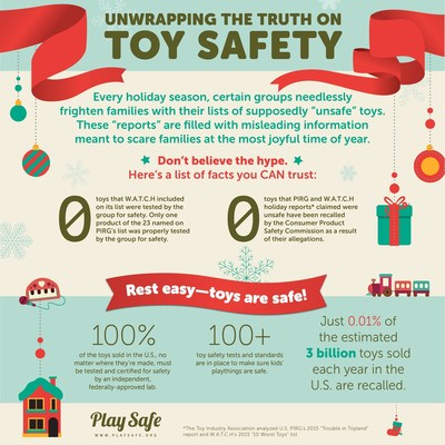 Unwrapping the Truth on Toy Safety