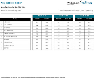 September 2012 Triton Webcast Metrics.  (PRNewsFoto/Pandora Media, Inc.)