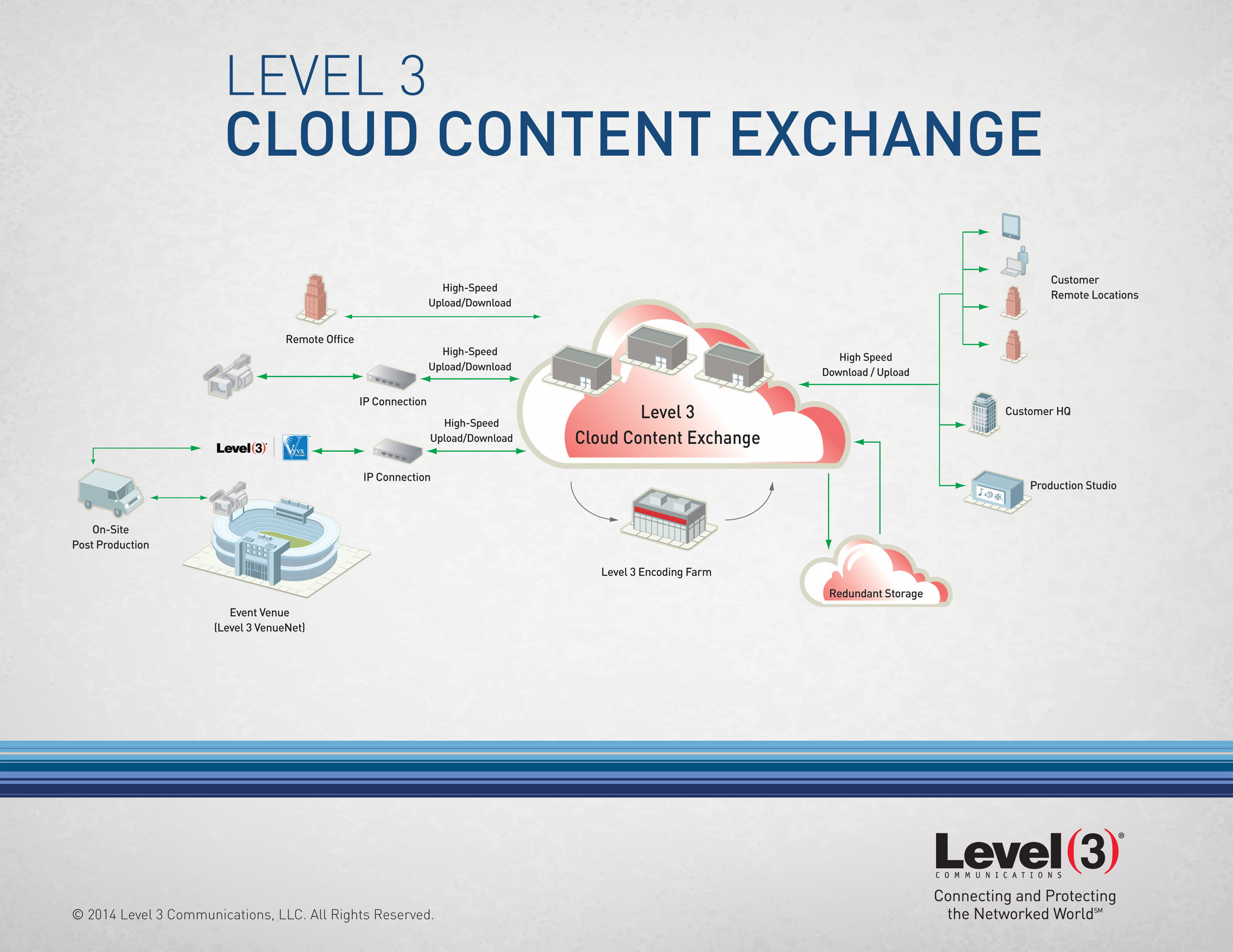Increasing Demand to Improve Transfer of Large Media Files Drives Development of Level 3 Cloud Content Exchange.  (PRNewsFoto/Level 3 Communications, Inc.)