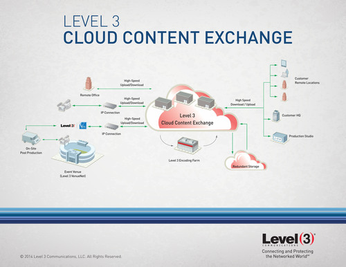 Increasing Demand to Improve Transfer of Large Media Files Drives Development of Level 3 Cloud Content Exchange. (PRNewsFoto/Level 3 Communications, Inc.) (PRNewsFoto/LEVEL 3 COMMUNICATIONS_ INC_)