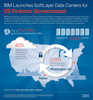 IBM launched two new data centers, designed for the US Federal government, using SoftLayer cloud infrastructure-as-a-service technology built to meet FedRAMP and FISMA requirements. The highly secure SoftLayer data centers will have initial capacity for 30,000 servers and share an isolated, robust private network with 2,000 gigabytes per second of connectivity.
