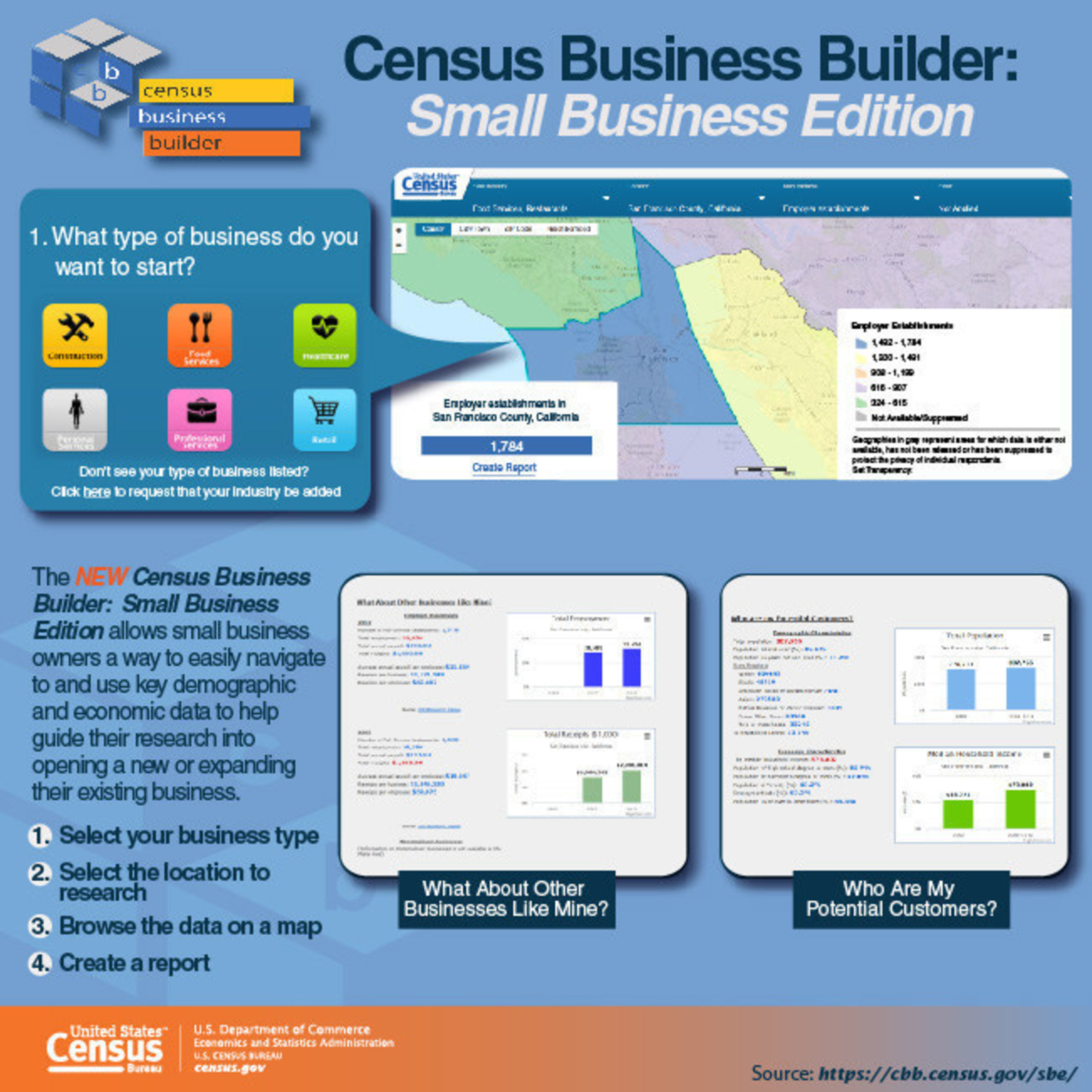 The Census Bureau released Census Business Builder: Small Business Edition, a new Web tool that allows business owners and entrepreneurs to navigate and use key demographic and economic data to help guide their research.